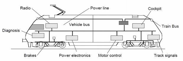 Sistemas ferroviários altamente confiáveis cada vez mais usam Ethernet em sua implementação.