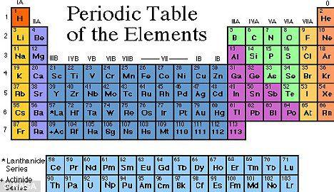 tabela peri dica ganha tr s novos elementos cop rnico