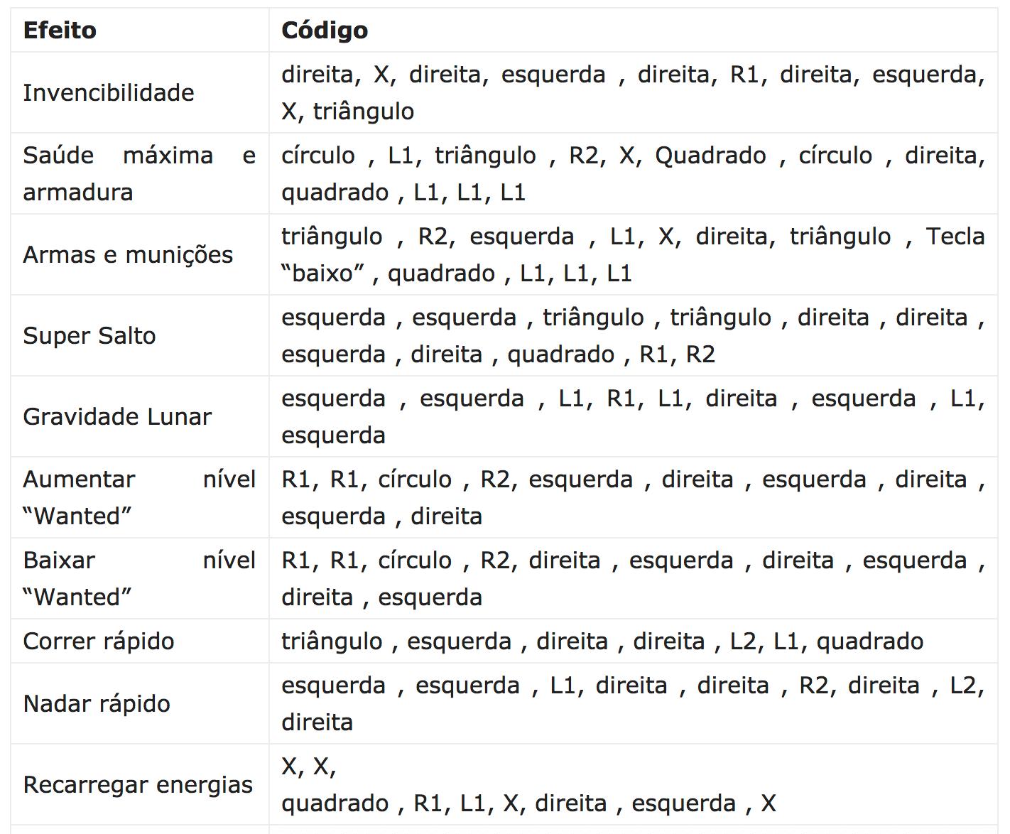 codigos para gta 5 para xbox e playstation cheats gta v