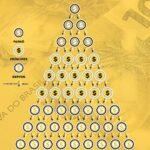 Como funcionam as pirâmides financeiras?