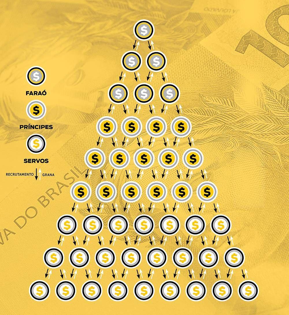 como funcionam as piramides financeiras
