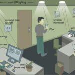 Conexão com a internet através da luz