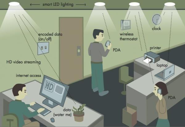 conexao com a internet atraves da luz